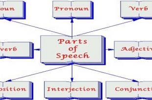 اجزای گفتار